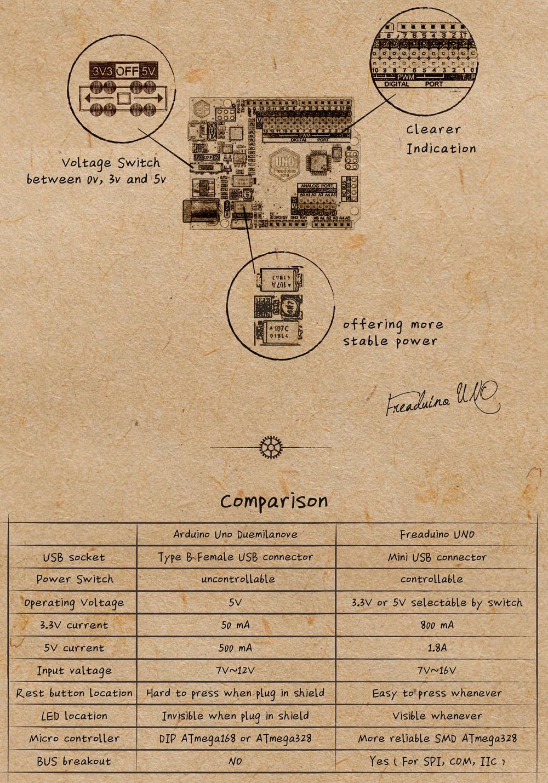 Comparativa y mejoras Freaduino UNO